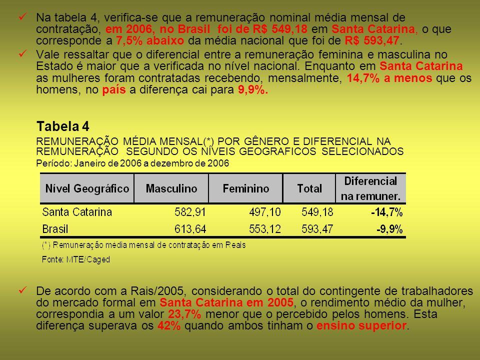Na tabela 4, verifica-se que a remuneração nominal média mensal de contratação, em 2006, no Brasil foi de R$ 549,18 em Santa Catarina, o que correspon