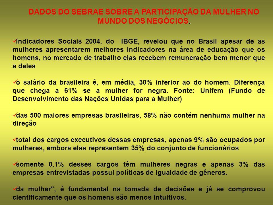 Indicadores Sociais 2004, do IBGE, revelou que no Brasil apesar de as mulheres apresentarem melhores indicadores na área de educação que os homens, no