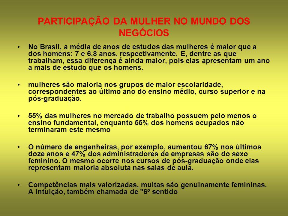 PARTICIPAÇÃO DA MULHER NO MUNDO DOS NEGÓCIOS No Brasil, a média de anos de estudos das mulheres é maior que a dos homens: 7 e 6,8 anos, respectivament