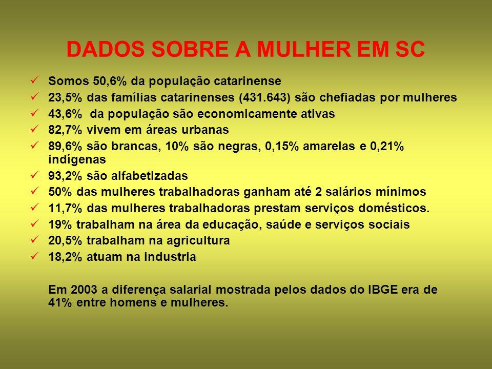 DADOS SOBRE A MULHER EM SC Somos 50,6% da população catarinense 23,5% das famílias catarinenses (431.643) são chefiadas por mulheres 43,6% da populaçã