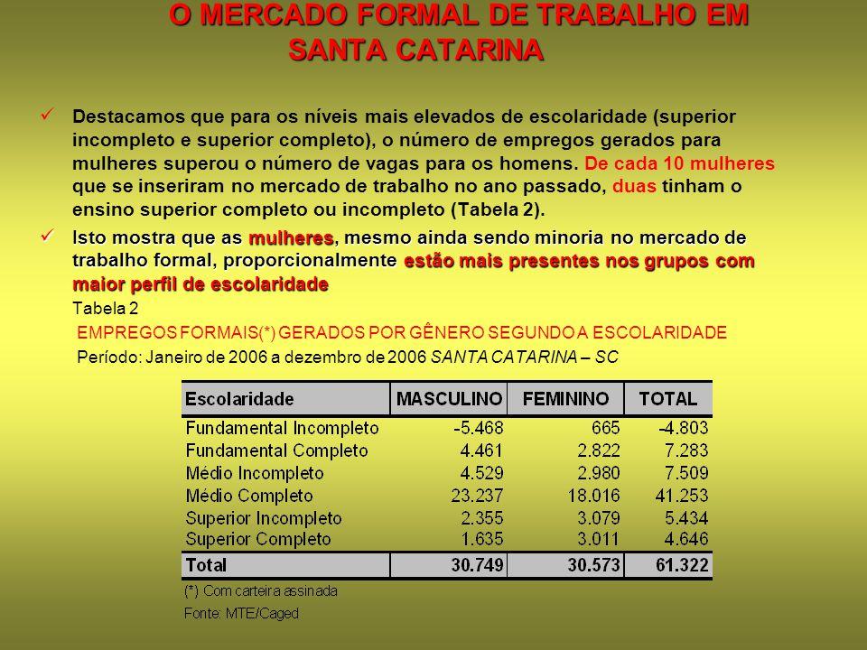 O MERCADO FORMAL DE TRABALHO EM SANTA CATARINA Destacamos que para os níveis mais elevados de escolaridade (superior incompleto e superior completo),