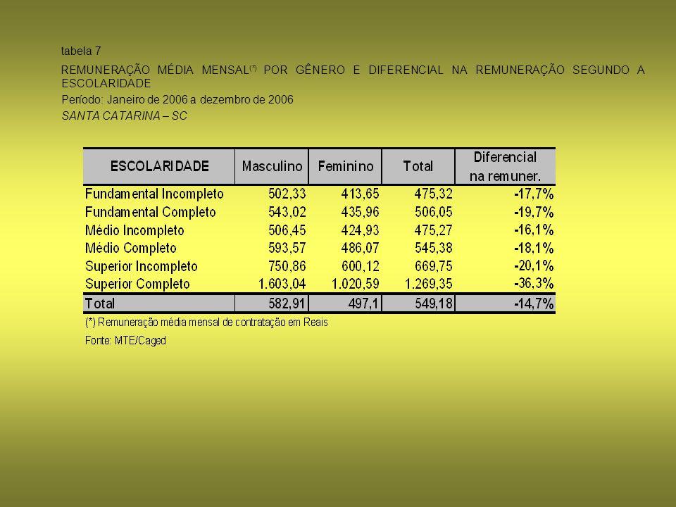 tabela 7 REMUNERAÇÃO MÉDIA MENSAL (*) POR GÊNERO E DIFERENCIAL NA REMUNERAÇÃO SEGUNDO A ESCOLARIDADE Período: Janeiro de 2006 a dezembro de 2006 SANTA