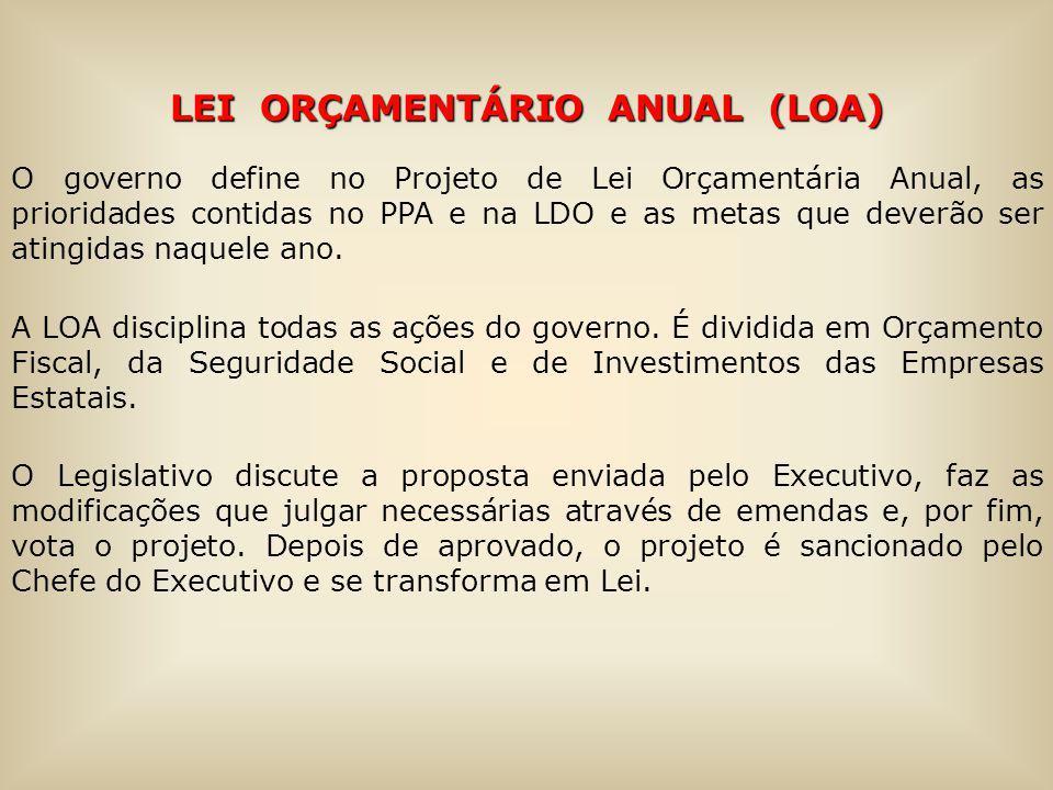 LEI ORÇAMENTÁRIO ANUAL (LOA) O governo define no Projeto de Lei Orçamentária Anual, as prioridades contidas no PPA e na LDO e as metas que deverão ser atingidas naquele ano.