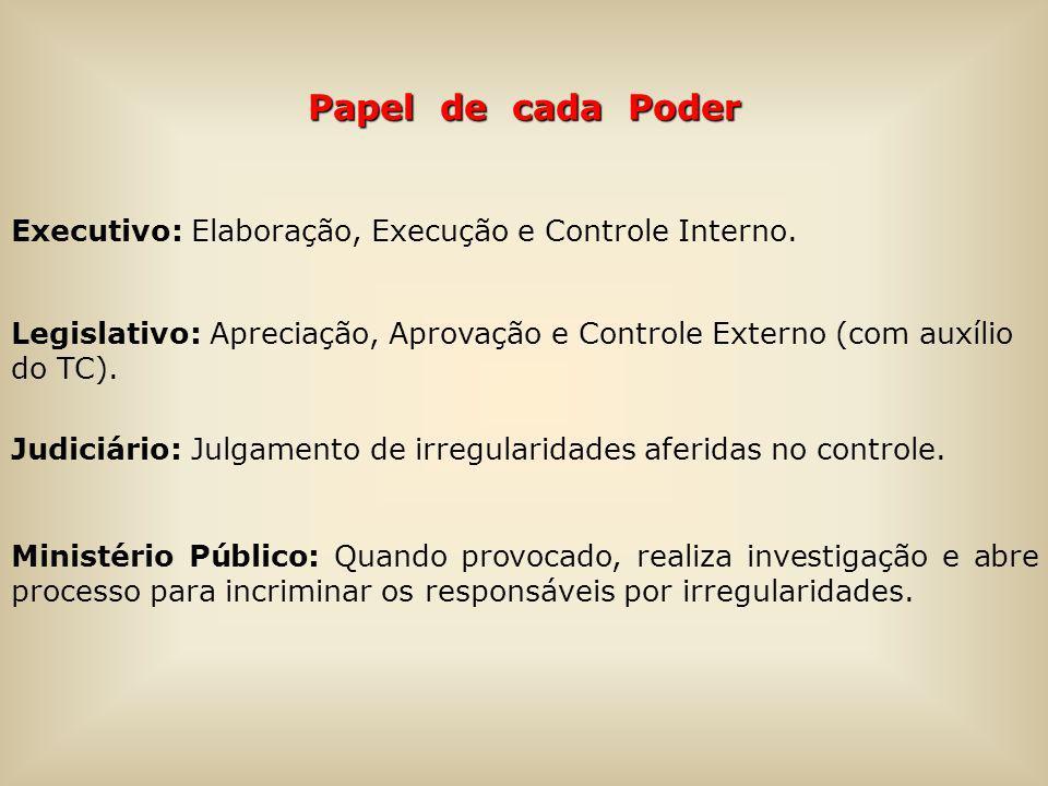Papel de cada Poder Executivo: Elaboração, Execução e Controle Interno. Legislativo: Apreciação, Aprovação e Controle Externo (com auxílio do TC). Jud