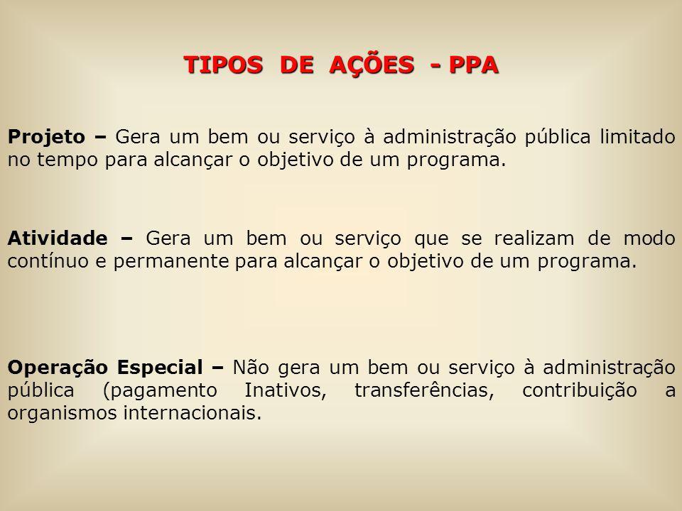 TIPOS DE AÇÕES - PPA Projeto – Gera um bem ou serviço à administração pública limitado no tempo para alcançar o objetivo de um programa. Atividade – G