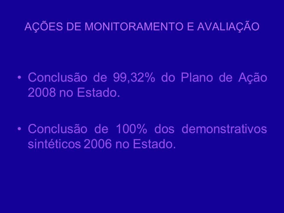 AÇÕES DE MONITORAMENTO E AVALIAÇÃO Conclusão de 99,32% do Plano de Ação 2008 no Estado. Conclusão de 100% dos demonstrativos sintéticos 2006 no Estado