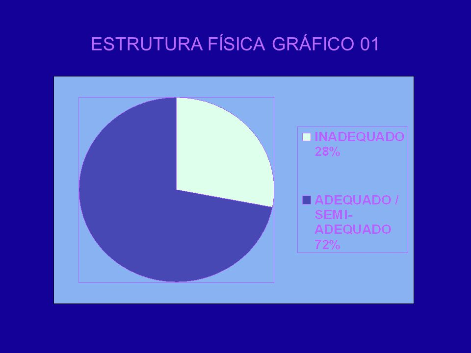 ESTRUTURA FÍSICA GRÁFICO 01