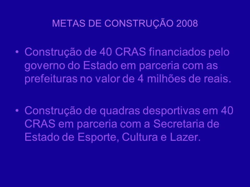 METAS DE CONSTRUÇÃO 2008 Construção de 40 CRAS financiados pelo governo do Estado em parceria com as prefeituras no valor de 4 milhões de reais. Const