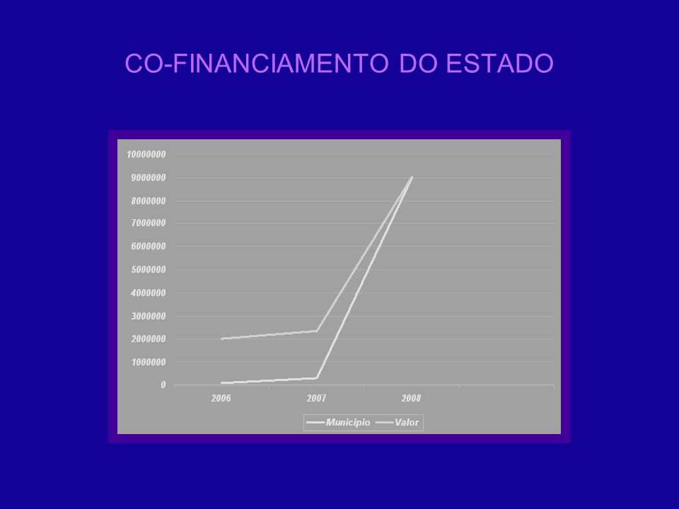 CO-FINANCIAMENTO DO ESTADO