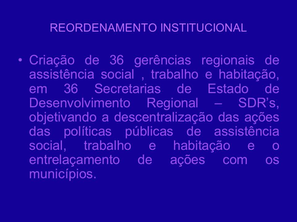 REORDENAMENTO INSTITUCIONAL Criação de 36 gerências regionais de assistência social, trabalho e habitação, em 36 Secretarias de Estado de Desenvolvime