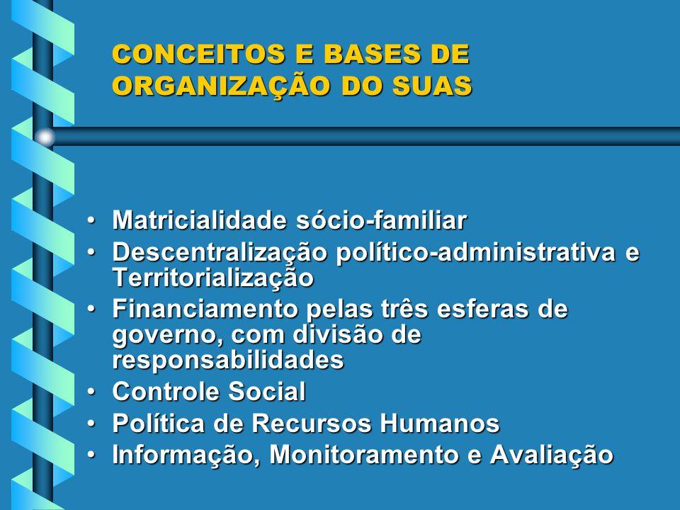 ORGANIZAÇÃO DA PAS INSTÂNCIAS DE GESTÃO :INSTÂNCIAS DE GESTÃO :Federal: Ministério do Desenvolvimento Social e Combate à Fome Estadual: Secretaria de Estado do Desenvolvimento Social, Trabalho e Renda - SST Municipal: Secretarias Municipais de Assistência Social e/ou congêneres INSTÂNCIAS DELIBERATIVAS:INSTÂNCIAS DELIBERATIVAS: Federal: Conselho Nacional de Assistência Social - CNAS Federal: Conselho Nacional de Assistência Social - CNAS Estadual: Conselho Estadual de Assistência Social - CEAS/SC Estadual: Conselho Estadual de Assistência Social - CEAS/SC Municipal: Conselho Municipal de Assistência Social - CMAS Municipal: Conselho Municipal de Assistência Social - CMAS INSTÂNCIAS DE NEGOCIAÇÃO E PACTUAÇÃO:INSTÂNCIAS DE NEGOCIAÇÃO E PACTUAÇÃO: Comissões Intergestores Bipartite - CIB/SC - âmbito estadual Comissões Intergestores Bipartite - CIB/SC - âmbito estadual Comissão Intergestores Tripartite Comissão Intergestores Tripartite