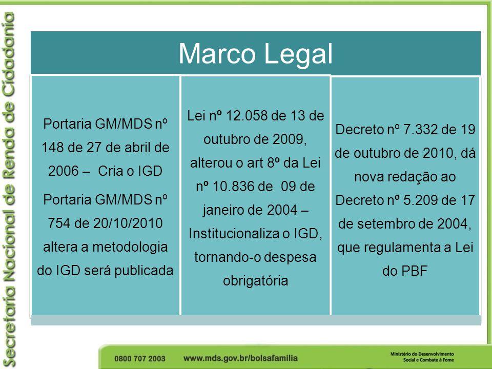 Marco Legal Portaria GM/MDS nº 148 de 27 de abril de 2006 – Cria o IGD Portaria GM/MDS nº 754 de 20/10/2010 altera a metodologia do IGD será publicada