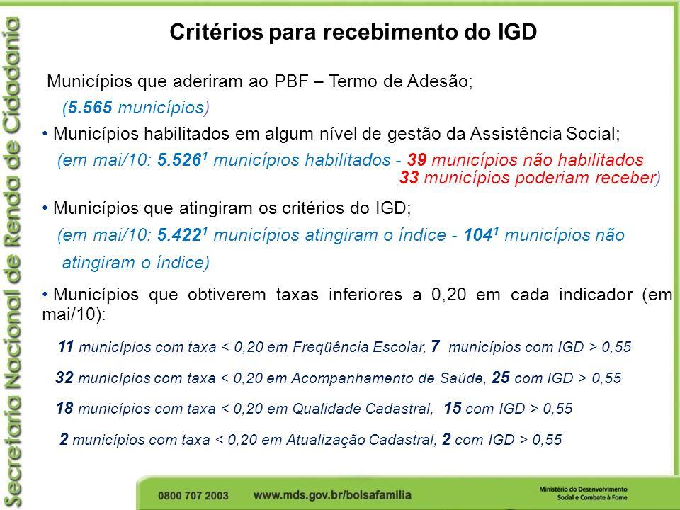 Critérios para recebimento do IGD Municípios que aderiram ao PBF – Termo de Adesão; (5.565 municípios) Municípios habilitados em algum nível de gestão