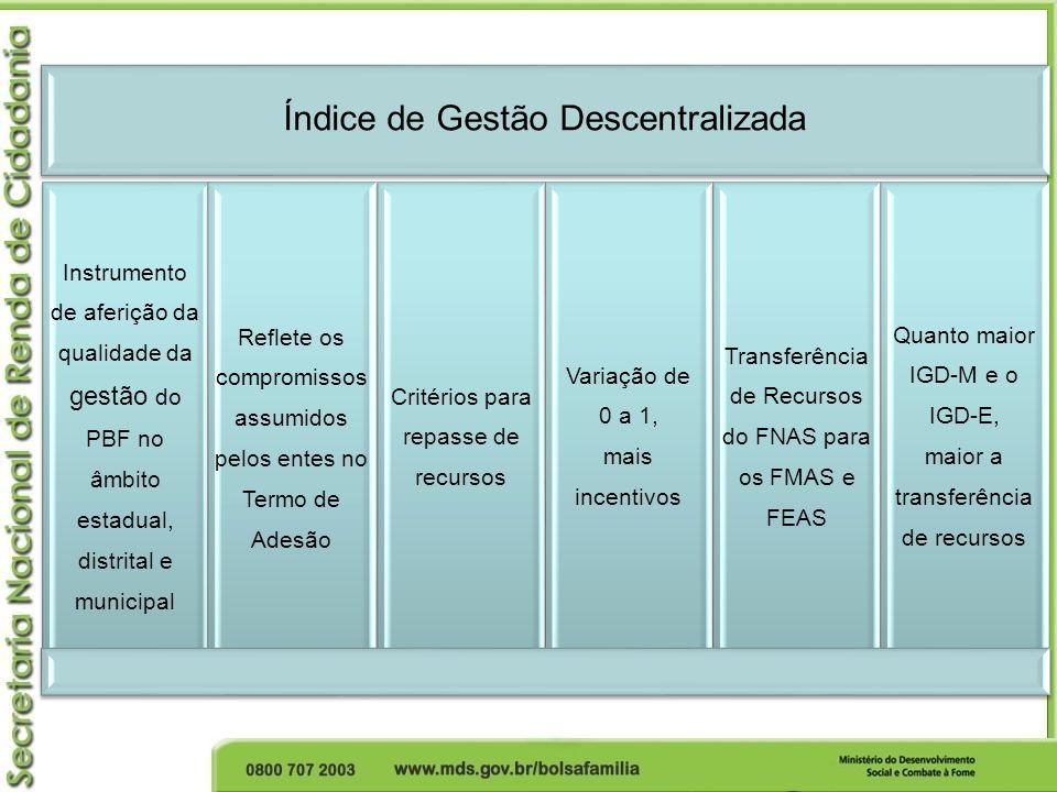 Índice de Gestão Descentralizada Instrumento de aferição da qualidade da gestão do PBF no âmbito estadual, distrital e municipal Reflete os compromiss