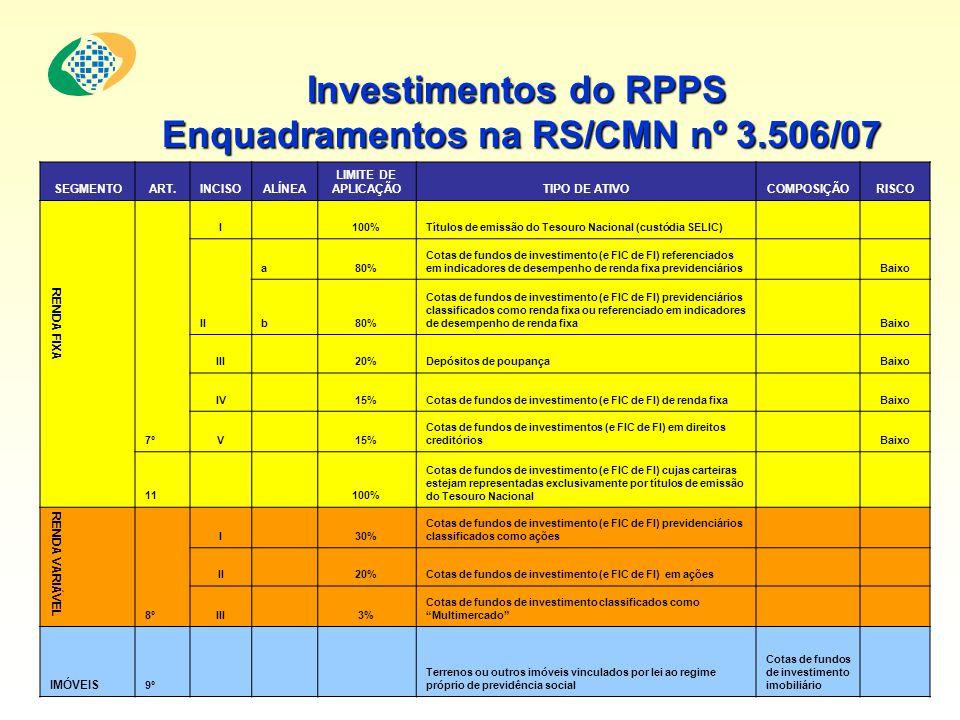 Investimentos do RPPS Enquadramentos na RS/CMN nº 3.506/07 Enquadramentos na RS/CMN nº 3.506/07 SEGMENTOART.INCISOALÍNEA LIMITE DE APLICAÇÃOTIPO DE AT