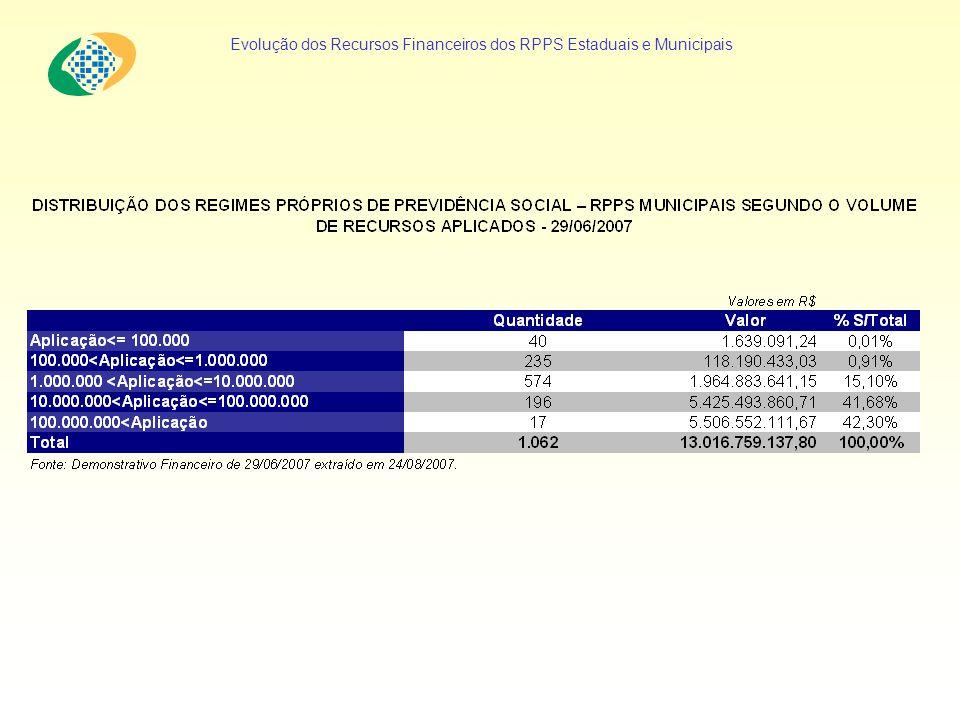 Evolução dos Recursos Financeiros dos RPPS Estaduais e Municipais