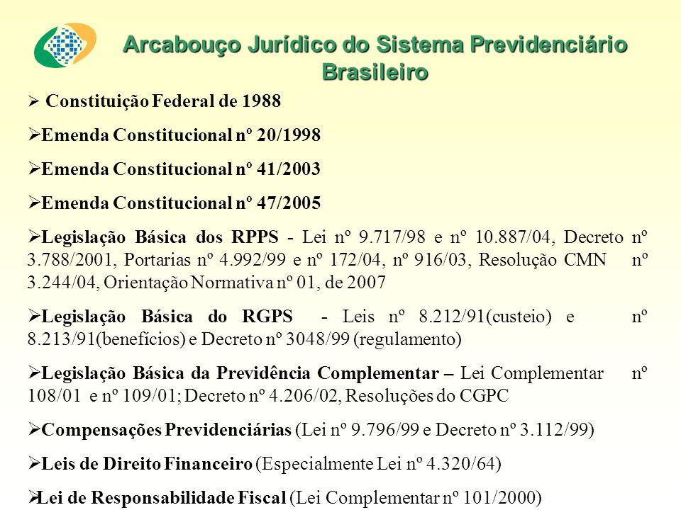 Arcabouço Jurídico do Sistema Previdenciário Brasileiro Constituição Federal de 1988 Emenda Constitucional nº 20/1998 Emenda Constitucional nº 41/2003