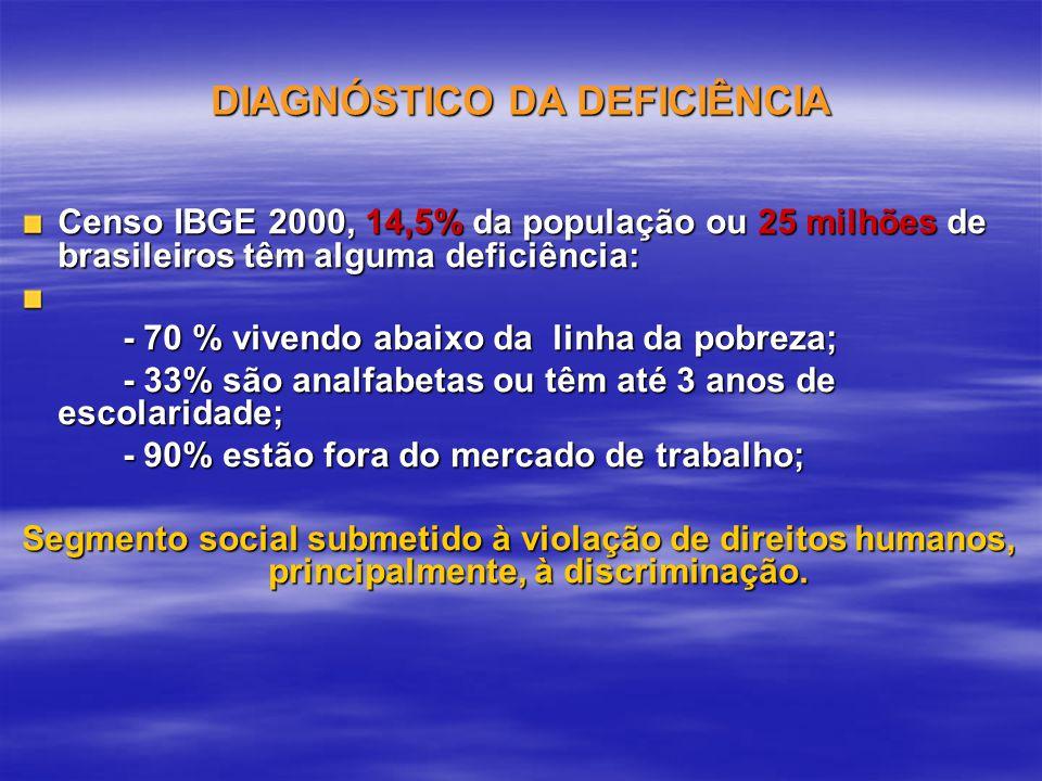 DIAGNÓSTICO DA DEFICIÊNCIA Censo IBGE 2000, 14,5% da população ou 25 milhões de brasileiros têm alguma deficiência: - 70 % vivendo abaixo da linha da