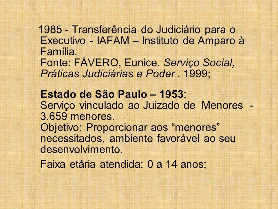 1985 - Transferência do Judiciário para o Executivo - IAFAM – Instituto de Amparo à Família. Fonte: FÁVERO, Eunice. Serviço Social, Práticas Judiciári