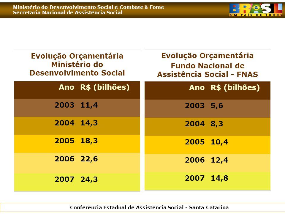 Ministério do Desenvolvimento Social e Combate à Fome Secretaria Nacional de Assistência Social Conferência Estadual de Assistência Social - Santa Catarina Evolução Orçamentária Ministério do Desenvolvimento Social AnoR$ (bilhões) 200311,4 200414,3 200518,3 200622,6 200724,3 Evolução Orçamentária Fundo Nacional de Assistência Social - FNAS AnoR$ (bilhões) 20035,6 20048,3 200510,4 200612,4 200714,8