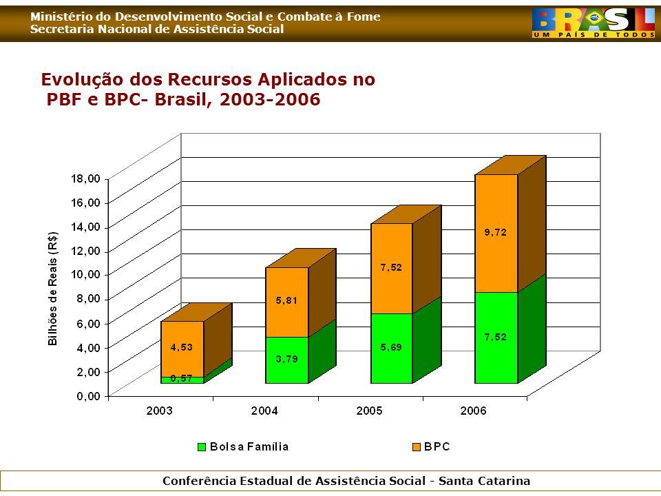 Ministério do Desenvolvimento Social e Combate à Fome Secretaria Nacional de Assistência Social Conferência Estadual de Assistência Social - Santa Catarina Evolução dos Recursos Aplicados no PBF e BPC- Brasil, 2003-2006