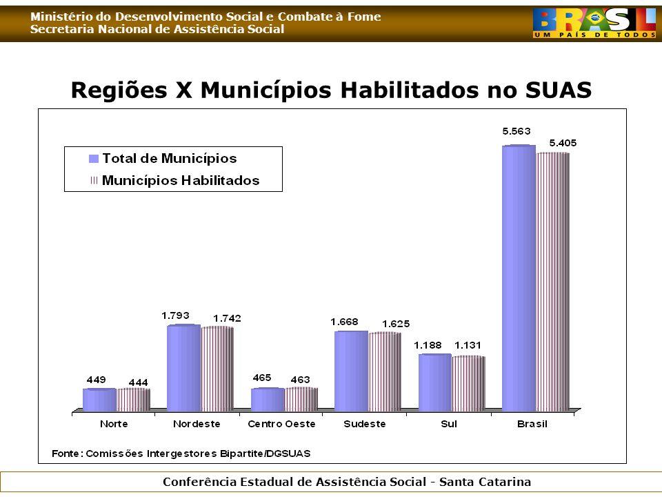 Ministério do Desenvolvimento Social e Combate à Fome Secretaria Nacional de Assistência Social Conferência Estadual de Assistência Social - Santa Catarina Regiões X Municípios Habilitados no SUAS
