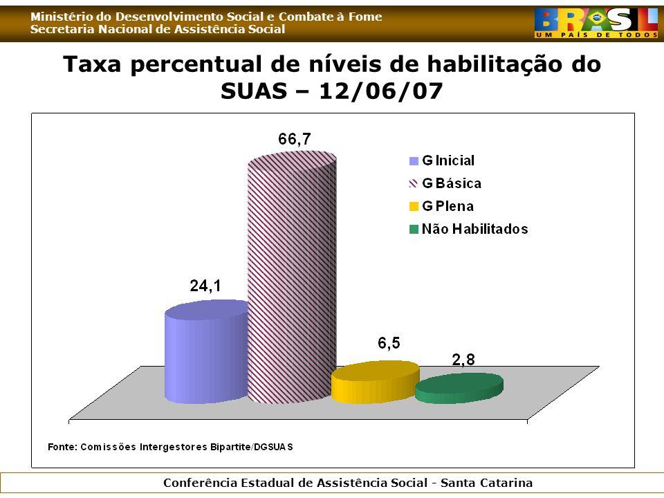 Ministério do Desenvolvimento Social e Combate à Fome Secretaria Nacional de Assistência Social Conferência Estadual de Assistência Social - Santa Catarina Taxa percentual de níveis de habilitação do SUAS – 12/06/07