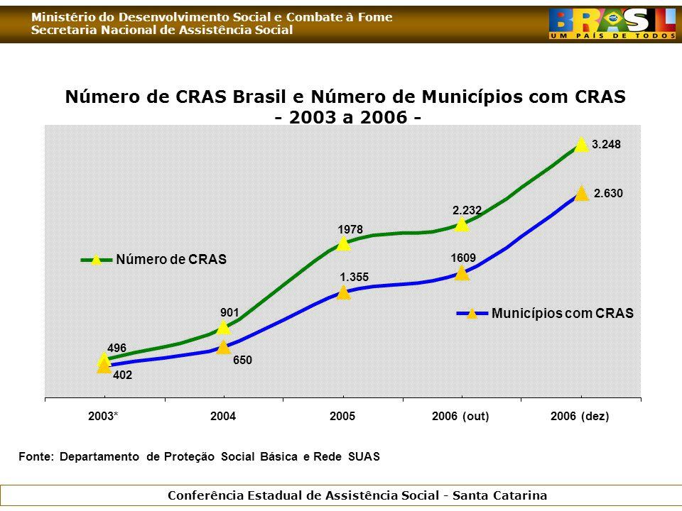 Ministério do Desenvolvimento Social e Combate à Fome Secretaria Nacional de Assistência Social Conferência Estadual de Assistência Social - Santa Catarina 3.248 2.232 1978 901 496 2.630 1609 1.355 650 402 2003*200420052006 (out)2006 (dez) Número de CRAS Municípios com CRAS Fonte: Departamento de Proteção Social Básica e Rede SUAS Número de CRAS Brasil e Número de Municípios com CRAS - 2003 a 2006 -