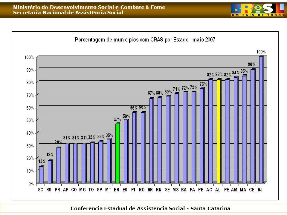 Ministério do Desenvolvimento Social e Combate à Fome Secretaria Nacional de Assistência Social Conferência Estadual de Assistência Social - Santa Catarina