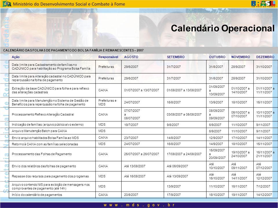 Calendário Operacional CALENDÁRIO DAS FOLHAS DE PAGAMENTO DO BOLSA FAMÍLIA E REMANESCENTES – 2007 AçãoResponsávelAGOSTOSETEMBROOUTUBRONOVEMBRODEZEMBRO Data limite para Cadastramento de famílias no CADÚNICO para habilitação ao Programa Bolsa Família Prefeituras29/6/200731/7/200731/8/200728/9/200731/10/2007 Data limite para Alteração cadastral no CADÚNICO para repercussão na folha de pagamento Prefeituras29/6/200731/7/200731/8/200728/9/200731/10/2007 Extração da base CADÚNICO para folha e para reflexo das alterações cadastrais CAIXA01/07/2007 a 13/07/200701/08/2007 a 13/08/2007 01/09/2007 a 13/09/2007 01/10/2007 a 14/10/2007 01/11/2007 a 11/11/2007 Data limite para Manutenção no Sistema de Gestão de Benefícios para repercussão na folha de pagamento Prefeituras e MDS 24/07/200716/8/200713/9/200718/10/200715/11/2007 Processamento Reflexo Alteração CadastralCAIXA 07/07/2007 a 08/07/2007 03/08/2007 a 05/08/2007 08/09/2007 a 09/09/2007 06/10/2007 a 07/10/2007 10/11/2007 a 11/11/2007 Indicação de famílias (arquivo público alvo externo)MDS 19/7/20079/8/20076/9/200711/10/20079/11/2007 Arquivo Manutenção Batch para CAIXAMDS 6/9/200711/10/20079/11/2007 Envio arquivo habilitados Bolsa Família ao MDS CAIXA 23/7/200714/8/200712/9/200717/10/200714/11/2007 Retorno à CAIXA com as famílias selecionadas MDS24/07/200716/8/200714/9/200718/10/200715/11/2007 Processamento das Folhas de PagamentoCAIXA25/07/2007 a 26/07/200717/08/2007 a 24/08/2007 15/09/2007 a 20/09//2007 19/10/2007 a 24/10/2007 16/11/2007 a 21/11/2007 Envio dos relatórios das folhas de pagamentoCAIXAAté 13/08/2007Até 06/09/2007 Até 10/10/2007 Até 09/11/2007 Até 07/12/2007 Repasse dos recursos para pagamento dos programasMDSAté 16/08/2007Até 13/09/2007 Até 16/10/2007 Até 14/11/2007 Até 12/12/2007 Arquivo contendo NIS para exibição de mensagens nos comprovantes de pagamento (até 14h) MDS 13/9/200711/10/200716/11/20077/12/2007 Início do calendário de pagamentosCAIXA20/8/200717/9/200718/10/200719/11/200714/12/2007