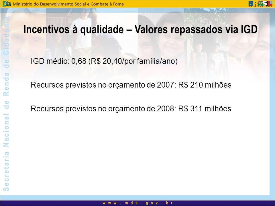 IGD médio: 0,68 (R$ 20,40/por família/ano) Recursos previstos no orçamento de 2007: R$ 210 milhões Recursos previstos no orçamento de 2008: R$ 311 mil