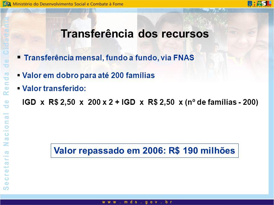 Transferência mensal, fundo a fundo, via FNAS Valor em dobro para até 200 famílias Valor transferido: IGD x R$ 2,50 x 200 x 2 + IGD x R$ 2,50 x (nº de famílias - 200) Transferência dos recursos Valor repassado em 2006: R$ 190 milhões