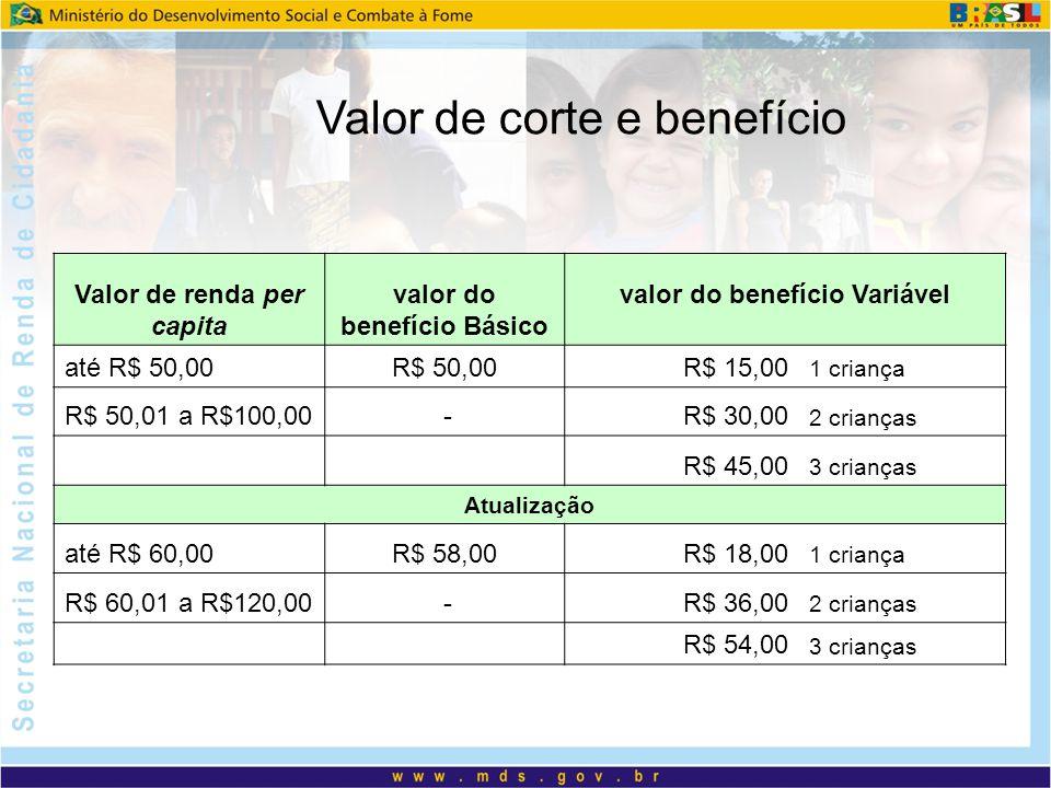 Valor de renda per capita valor do benefício Básico valor do benefício Variável até R$ 50,00R$ 50,00R$ 15,00 1 criança R$ 50,01 a R$100,00 -R$ 30,00 2 crianças R$ 45,00 3 crianças Atualização até R$ 60,00R$ 58,00R$ 18,00 1 criança R$ 60,01 a R$120,00 -R$ 36,00 2 crianças R$ 54,00 3 crianças Valor de corte e benefício