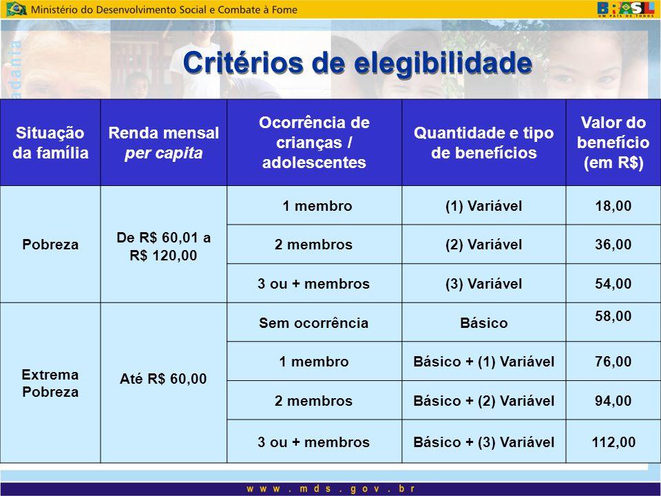 Critérios de elegibilidade Situação da família Renda mensal per capita Ocorrência de crianças / adolescentes Quantidade e tipo de benefícios Valor do benefício (em R$) Pobreza De R$ 60,01 a R$ 120,00 1 membro(1) Variável18,00 2 membros(2) Variável36,00 3 ou + membros(3) Variável54,00 Extrema Pobreza Até R$ 60,00 Sem ocorrênciaBásico 58,00 1 membroBásico + (1) Variável76,00 2 membrosBásico + (2) Variável94,00 3 ou + membrosBásico + (3) Variável112,00