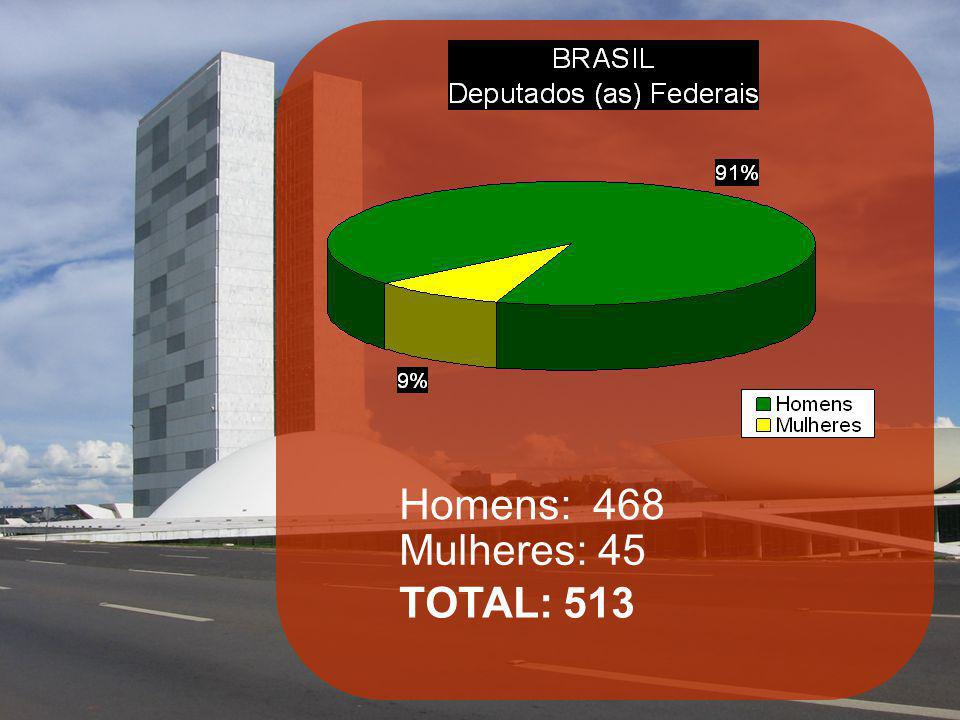 Homens: 468 Mulheres: 45 TOTAL: 513