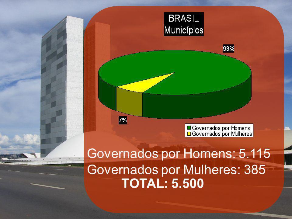 Governados por Homens: 5.115 Governados por Mulheres: 385 TOTAL: 5.500