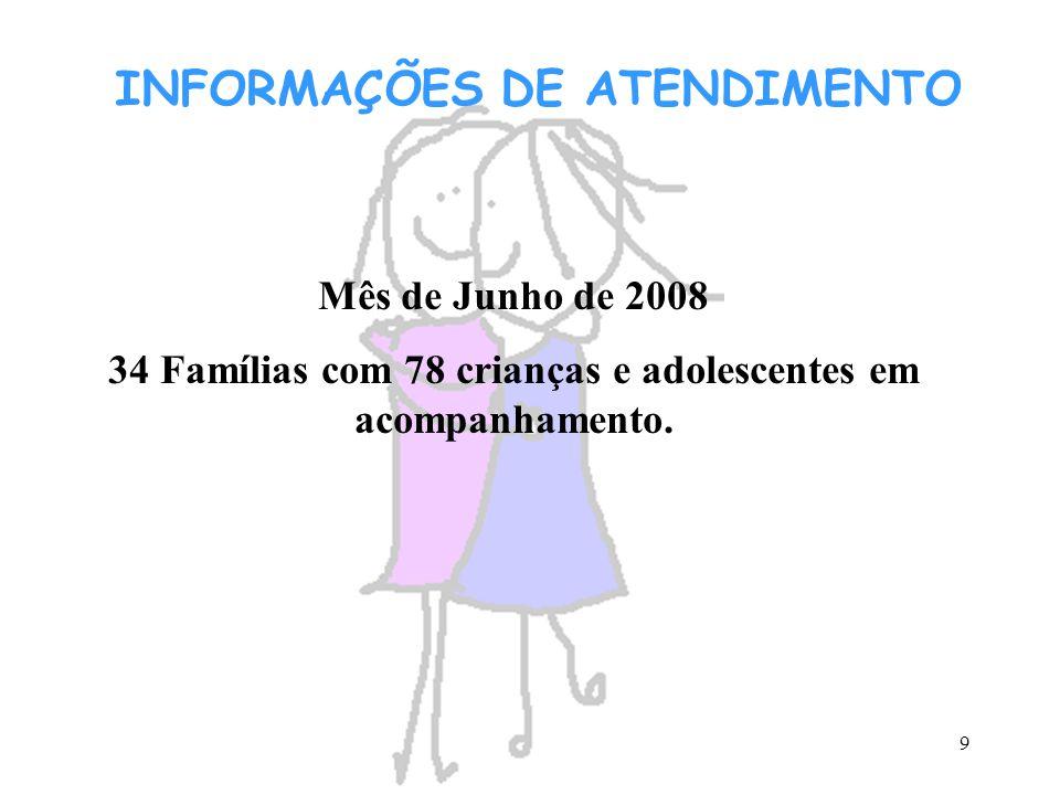 9 INFORMAÇÕES DE ATENDIMENTO Mês de Junho de 2008 34 Famílias com 78 crianças e adolescentes em acompanhamento.