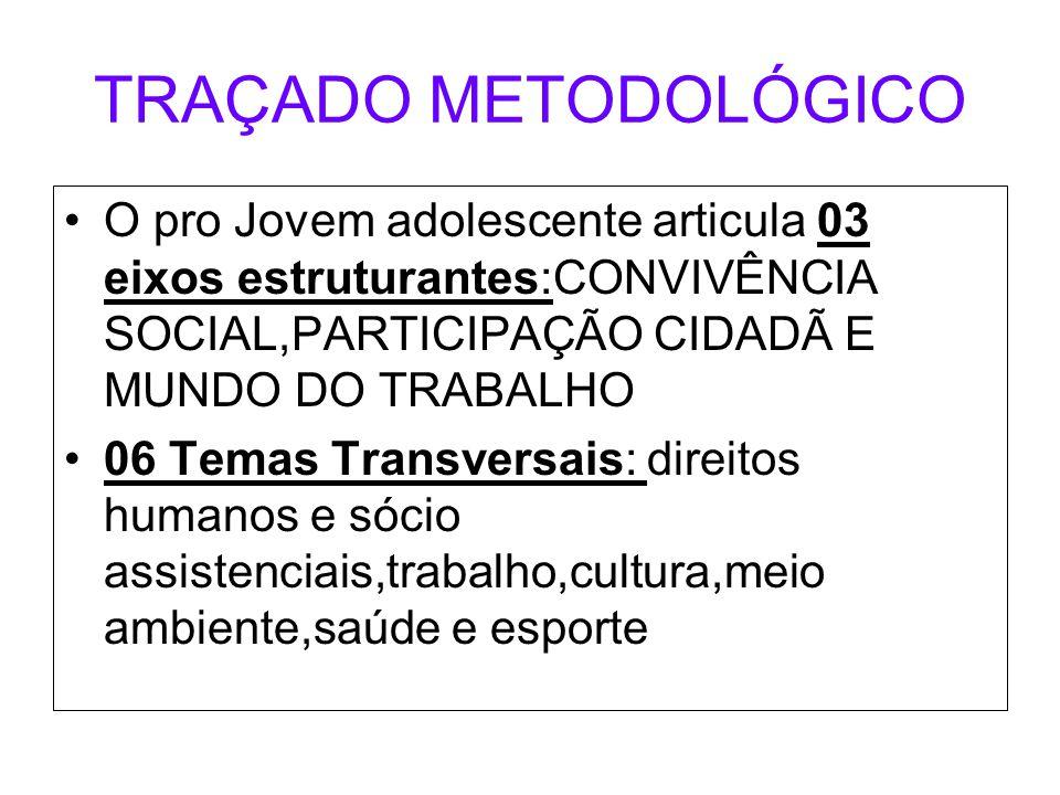 TRAÇADO METODOLÓGICO O pro Jovem adolescente articula 03 eixos estruturantes:CONVIVÊNCIA SOCIAL,PARTICIPAÇÃO CIDADÃ E MUNDO DO TRABALHO 06 Temas Trans