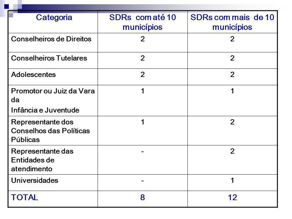 CategoriaSDRs com até 10 municípios SDRs com mais de 10 municípios Conselheiros de Direitos22 Conselheiros Tutelares22 Adolescentes22 Promotor ou Juiz