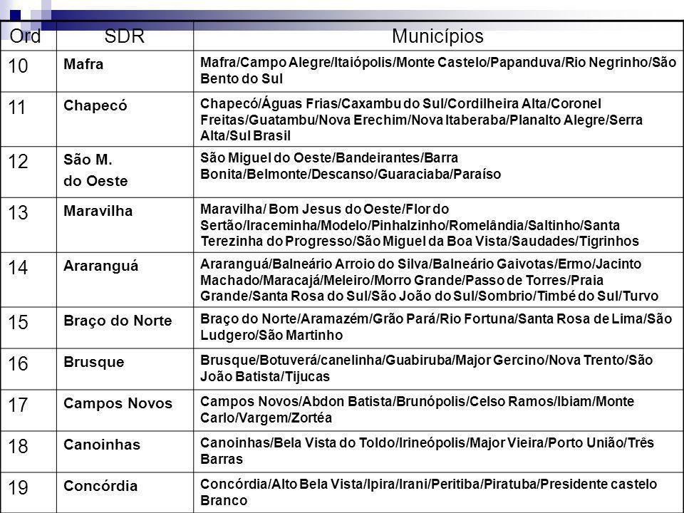 Ord.SDRMunicípios 10 Mafra Mafra/Campo Alegre/Itaiópolis/Monte Castelo/Papanduva/Rio Negrinho/São Bento do Sul 11 Chapecó Chapecó/Águas Frias/Caxambu