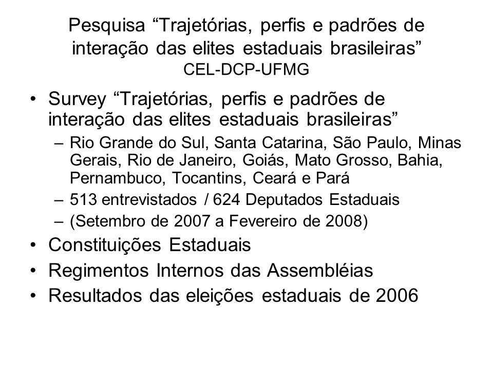 Pesquisa Trajetórias, perfis e padrões de interação das elites estaduais brasileiras CEL-DCP-UFMG Survey Trajetórias, perfis e padrões de interação das elites estaduais brasileiras –Rio Grande do Sul, Santa Catarina, São Paulo, Minas Gerais, Rio de Janeiro, Goiás, Mato Grosso, Bahia, Pernambuco, Tocantins, Ceará e Pará –513 entrevistados / 624 Deputados Estaduais –(Setembro de 2007 a Fevereiro de 2008) Constituições Estaduais Regimentos Internos das Assembléias Resultados das eleições estaduais de 2006