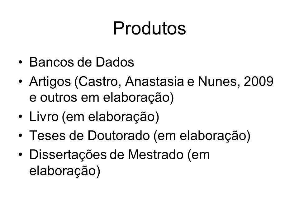 Produtos Bancos de Dados Artigos (Castro, Anastasia e Nunes, 2009 e outros em elaboração) Livro (em elaboração) Teses de Doutorado (em elaboração) Dissertações de Mestrado (em elaboração)