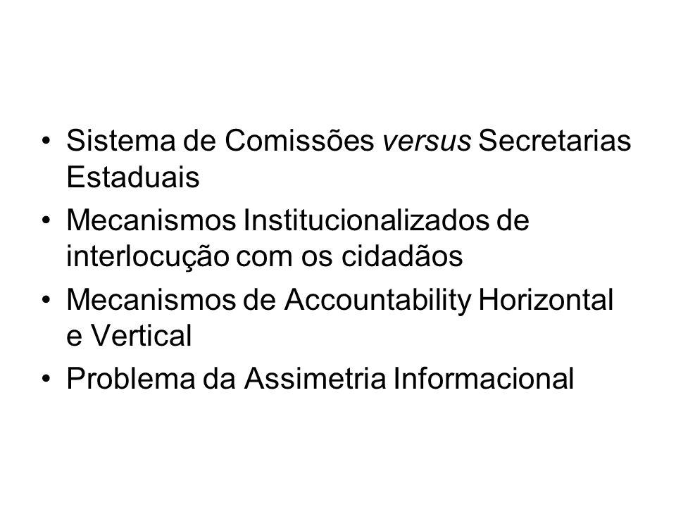 Sistema de Comissões versus Secretarias Estaduais Mecanismos Institucionalizados de interlocução com os cidadãos Mecanismos de Accountability Horizontal e Vertical Problema da Assimetria Informacional