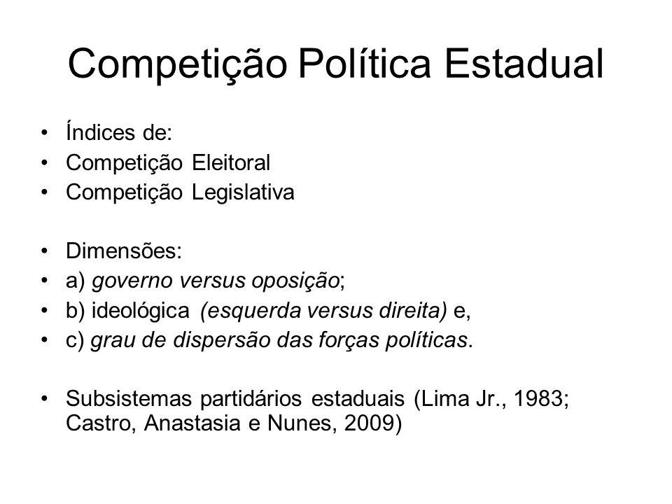 Competição Política Estadual Índices de: Competição Eleitoral Competição Legislativa Dimensões: a) governo versus oposição; b) ideológica (esquerda versus direita) e, c) grau de dispersão das forças políticas.
