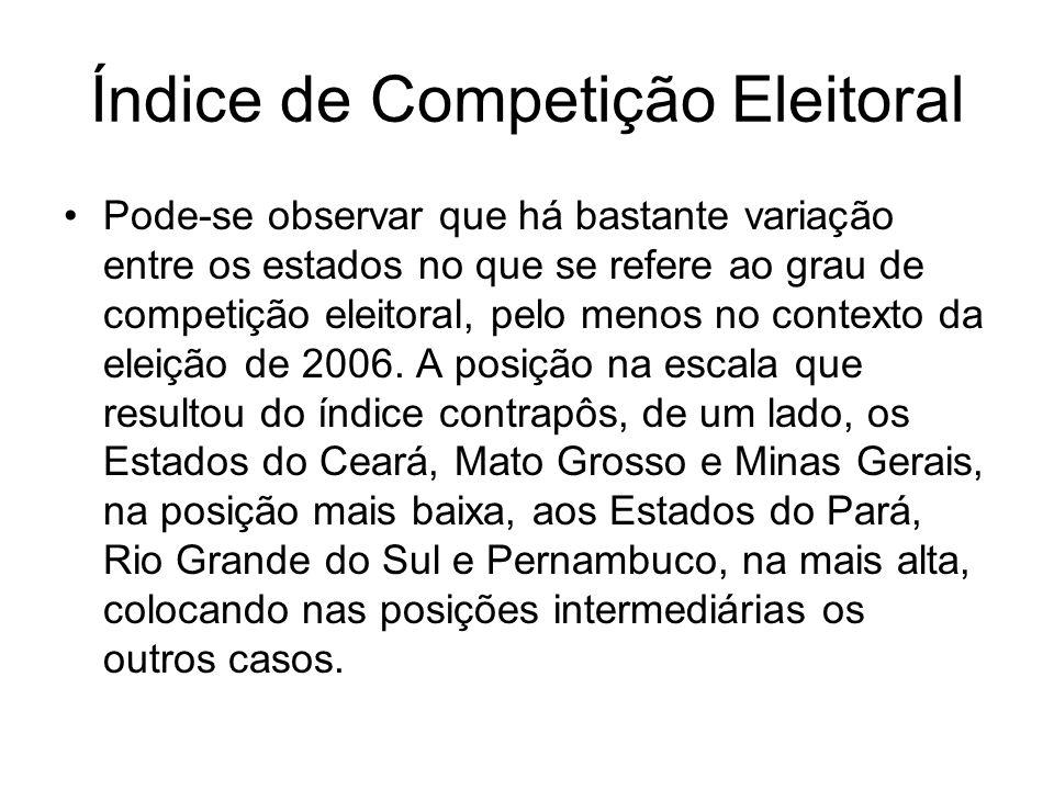 Índice de Competição Eleitoral Pode-se observar que há bastante variação entre os estados no que se refere ao grau de competição eleitoral, pelo menos no contexto da eleição de 2006.