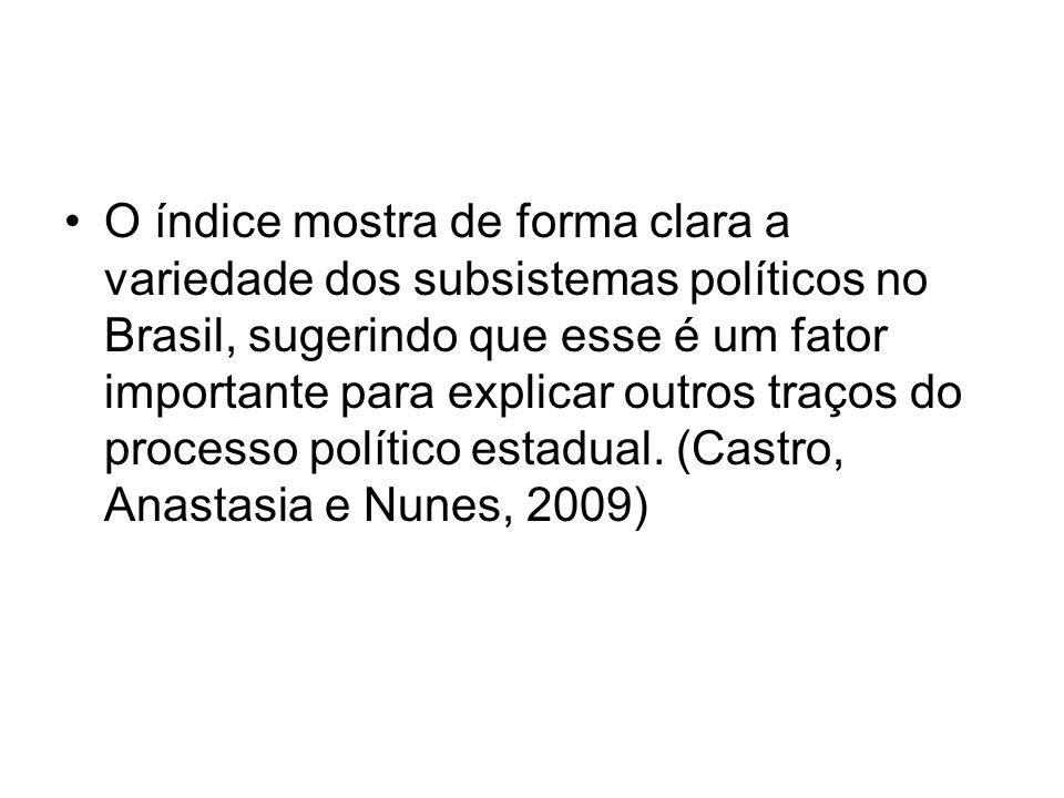 O índice mostra de forma clara a variedade dos subsistemas políticos no Brasil, sugerindo que esse é um fator importante para explicar outros traços do processo político estadual.