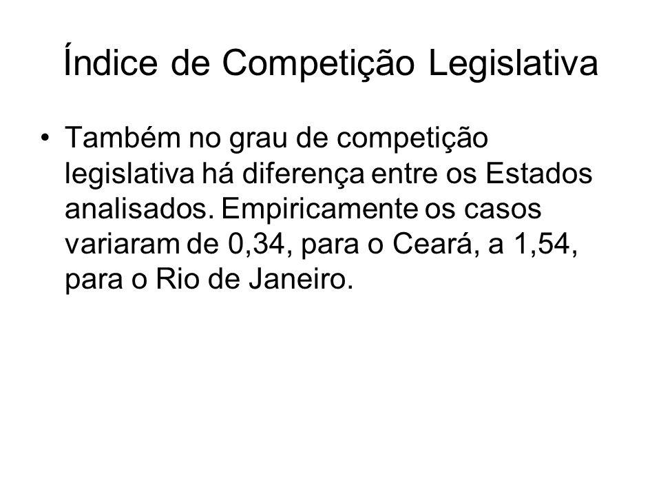 Índice de Competição Legislativa Também no grau de competição legislativa há diferença entre os Estados analisados. Empiricamente os casos variaram de