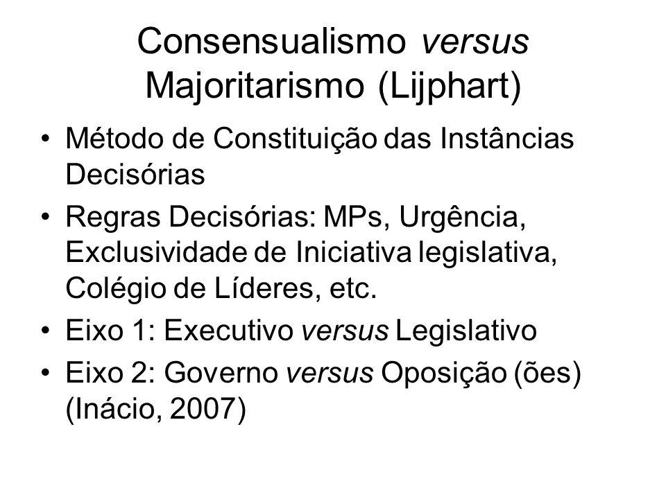 Consensualismo versus Majoritarismo (Lijphart) Método de Constituição das Instâncias Decisórias Regras Decisórias: MPs, Urgência, Exclusividade de Iniciativa legislativa, Colégio de Líderes, etc.