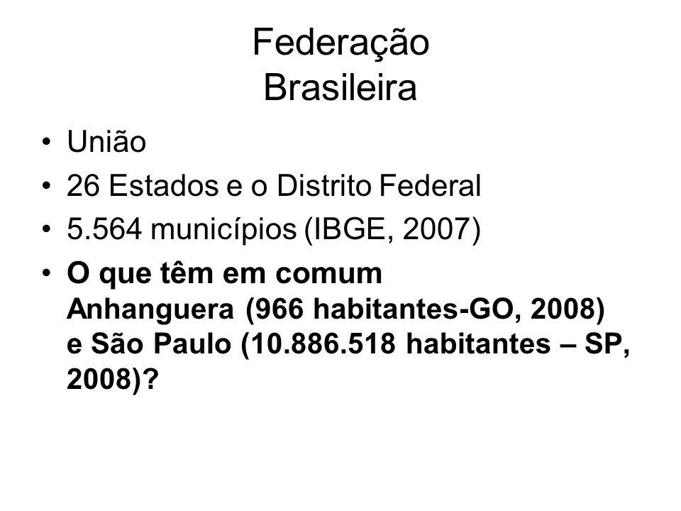 Federação Brasileira União 26 Estados e o Distrito Federal 5.564 municípios (IBGE, 2007) O que têm em comum Anhanguera (966 habitantes-GO, 2008) e São Paulo (10.886.518 habitantes – SP, 2008)?