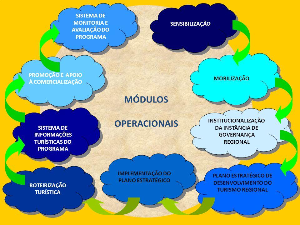 MÓDULOS OPERACIONAIS IMPLEMENTAÇÃO DO PLANO ESTRATÉGICO SISTEMA DE INFORMAÇÕES TURÍSTICAS DO PROGRAMA SISTEMA DE INFORMAÇÕES TURÍSTICAS DO PROGRAMA SE